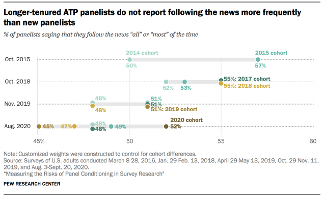 Longer-tenured ATP panelists do not report following the news more frequently than new panelists