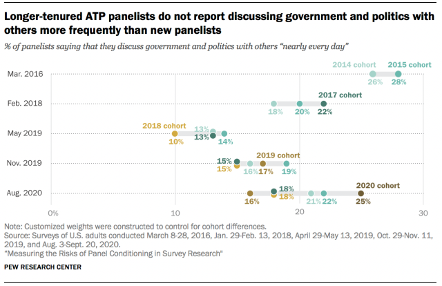Longer-tenured ATP panelists do not report discussing government and politics with others more frequently than new panelists