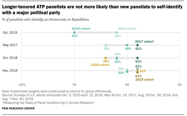 Longer-tenured ATP panelists are not more likely than new panelists to self-identify with a major political party