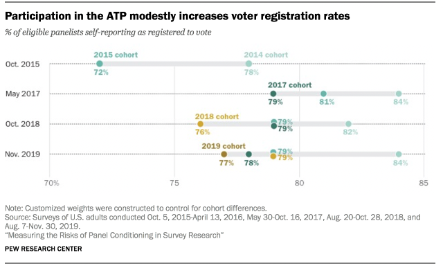 Participation in the ATP modestly increases voter registration rates