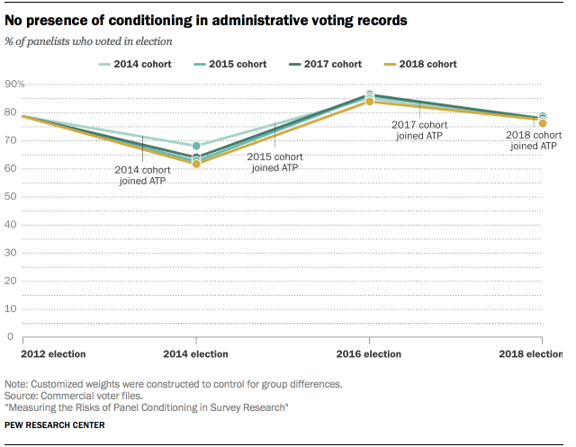 No presence of conditioning in administrative voting records