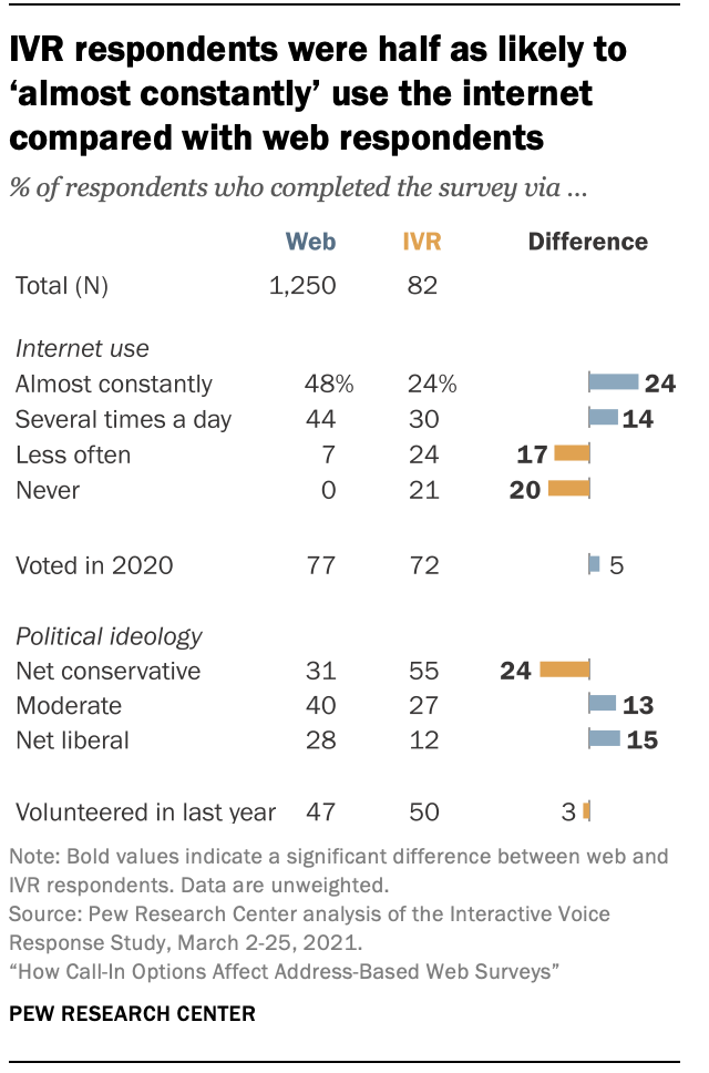 IVR respondents were half as likely to 'almost constantly' use the internet compared with web respondents