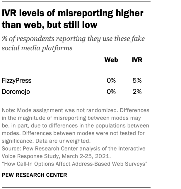 IVR levels of misreporting higher than web, but still low