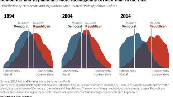 Democrats and Republicans More Ideologically Divided than in the Past
