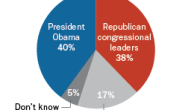 Who in Washington Should Take the Lead in Solving Nation's Problems web graphic