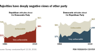 Majorities have deeply negative views of other party