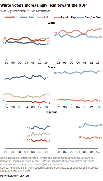 https://www.pewresearch.org/politics/wp-content/uploads/sites/4/2016/09/2_1.png