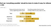 Most say 'everything possible' should be done to make it easy for citizens to vote