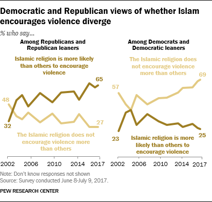 Democratic and Republican views of whether Islam encourages violence diverge