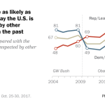 Democrats twice as likely as Republicans to say the U.S. is 'less respected' by other countries than in the past