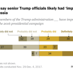 Most Americans say senior Trump officials likely had 'improper' campaign contacts with Russia