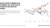 Republicans and Democrats Grow Even Further Apart in Views of Israel, Palestinians