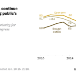 Economic issues continue to decline among public's policy priorities