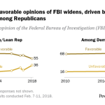 Partisan gap in favorable opinions of FBI widens, driven by decline in positive views among Republicans