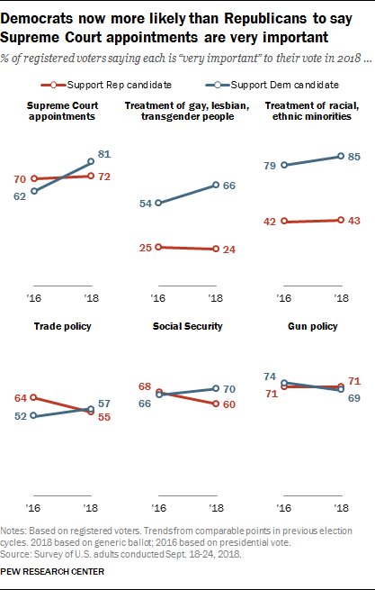 Democrats now more likely than Republicans to say Supreme Court appointments are very important