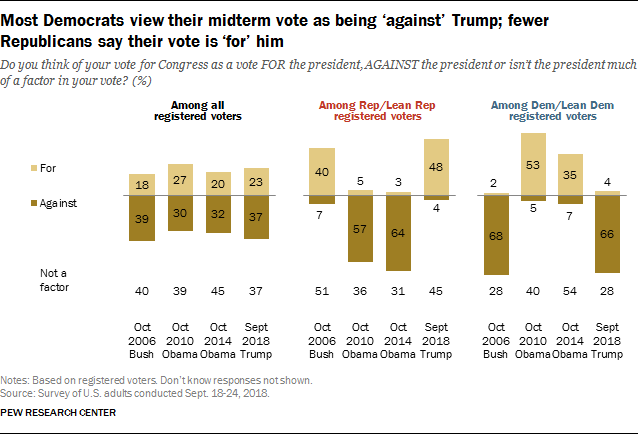 Most Democrats view their midterm vote as being 'against' Trump; fewer Republicans say their vote is 'for' him