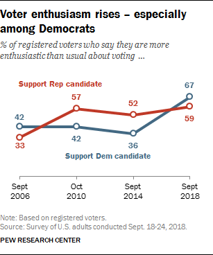 Voter enthusiasm rises – especially among Democrats