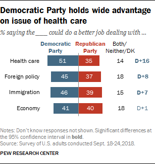 Democratic Party holds wide advantage on issue of health care
