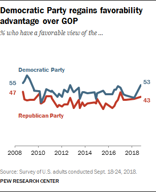 Democratic Party regains favorability advantage over GOP