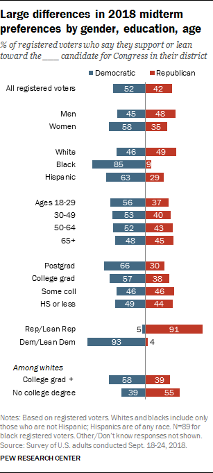 Large differences in 2018 midterm preferences by gender, education, age