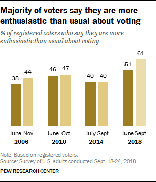 Majority of voters say they are more enthusiastic than usual about voting