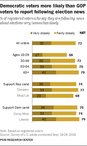 Democratic voters more likely than GOP voters to report following election news
