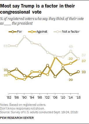 Most say Trump is a factor in their congressional vote
