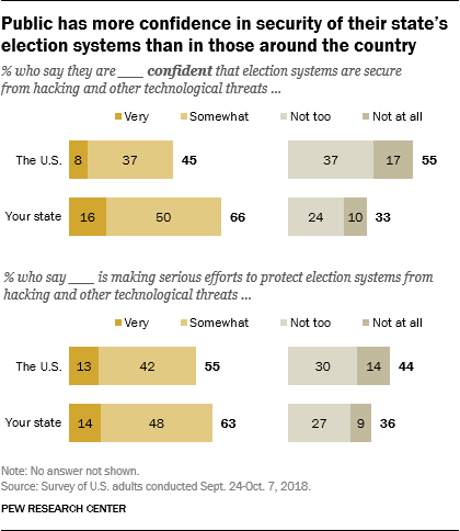 Public has more confidence in security of their state's election systems than in those around the country_new