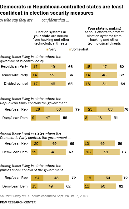 Democrats in Republican-controlled states are least confident in election security measures