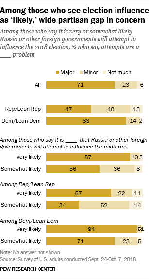 Among those who see election influence as 'likely,' wide partisan gap in concern