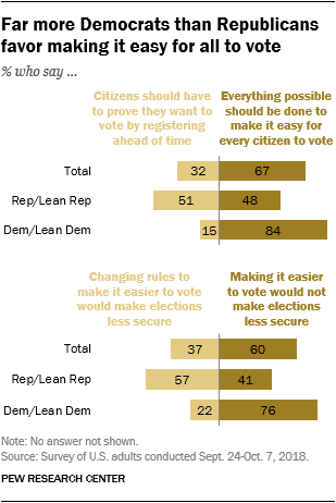 Far more Democrats than Republicans favor making it easy for all to vote