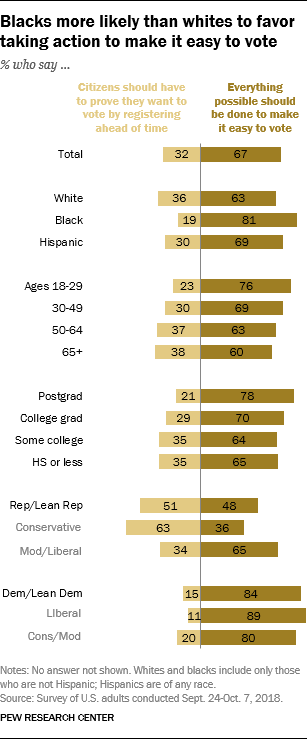 Blacks more likely than whites to favor taking action to make it easy to vote