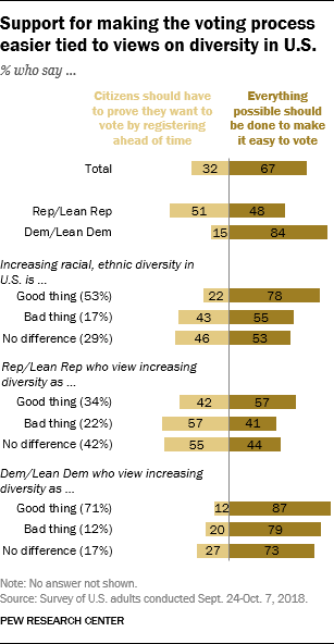 Support for making the voting process easier tied to views on diversity in U.S.