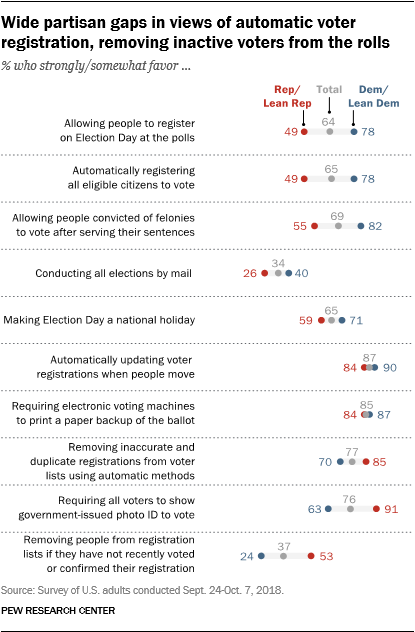 Wide partisan gaps in views of automatic voter registration, removing inactive voters from the rolls