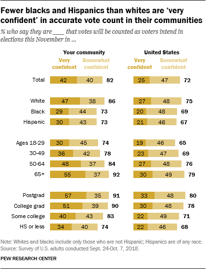 Fewer blacks and Hispanics than whites are 'very confident' in accurate vote count in their communities