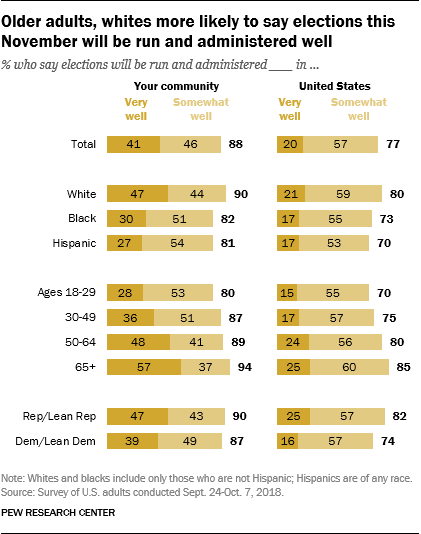 Older adults, whites more likely to say elections this November will be run and administered well