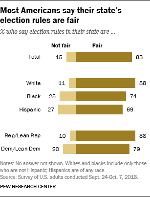 Most Americans say their state's election rules are fair