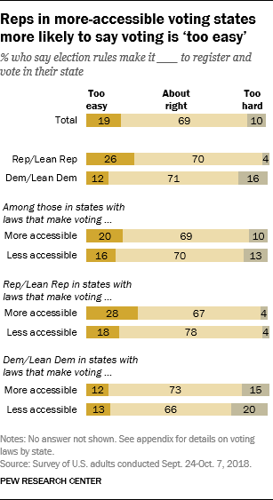 Reps in more-accessible voting states more likely to say voting is 'too easy'