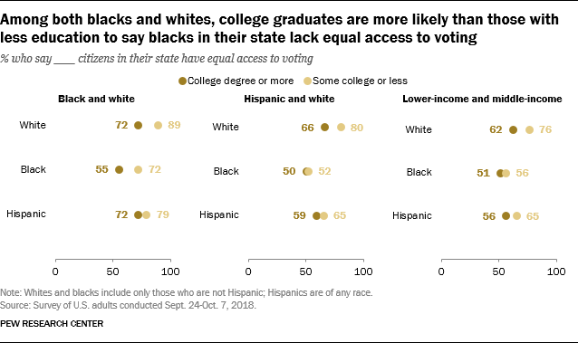Among both blacks and whites, college graduates are more likely than those with less education to say blacks in their state lack equal access to voting