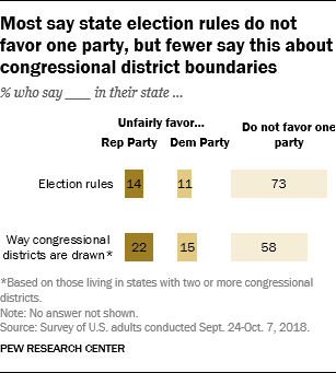 Most say state election rules do not favor one party, but fewer say this about congressional district boundaries
