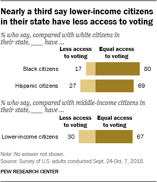 Nearly a third say lower-income citizens in their state have less access to voting