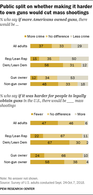 Public split on whether making it harder to own guns would cut mass shootings