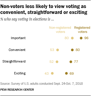 Non-voters less likely to view voting as convenient, straightforward or exciting