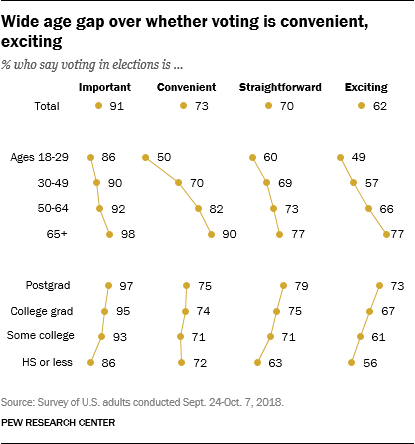 Wide age gap over whether voting is convenient, exciting