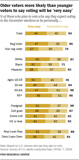 Older voters more likely than younger voters to say voting will be 'very easy'