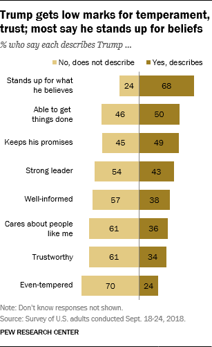 Trump gets low marks for temperament, trust; most say he stands up for beliefs