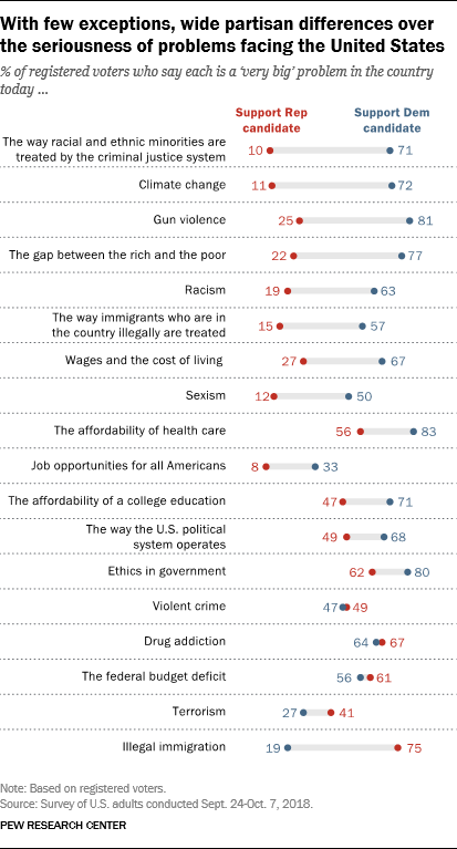 With few exceptions, wide partisan differences over the seriousness of problems facing the United States