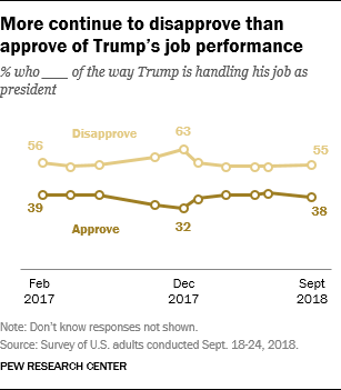 More continue to disapprove than approve of Trump's job performance