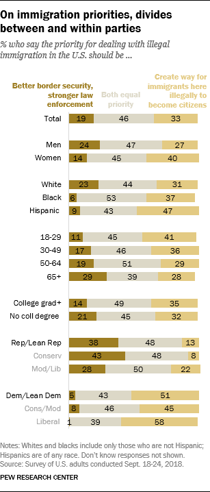 On immigration priorities, divides between and within parties
