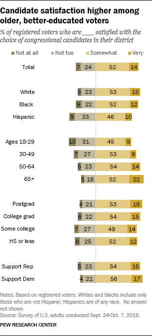 Candidate satisfaction higher among older, better-educated voters